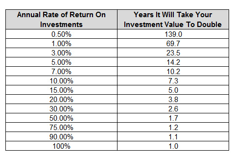 years-to-double-your-investment