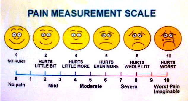 pain-measurement-scale